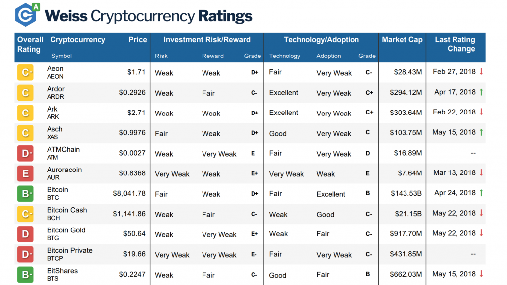 Weiss cryptocurrency ratings download