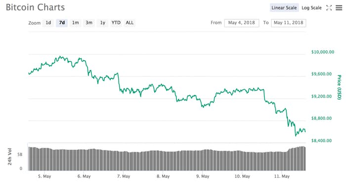 Tags bitcoin price most