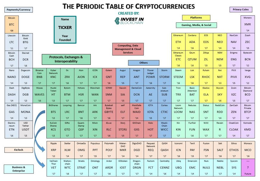 Charts for all cryptocurrencies