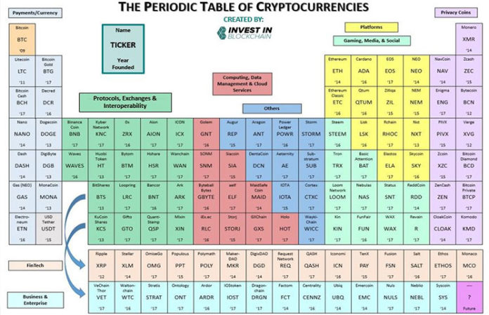 Cryptocurrency periodic table chart 9 types of blockchain assets cryptocurrency period table coin chart urtaz Image collections