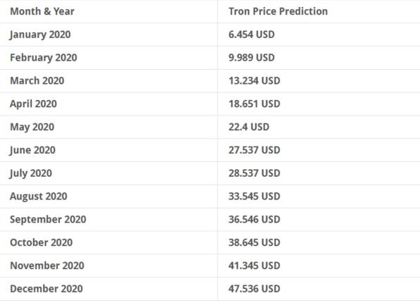 Optimistic TRX price prediction 2020