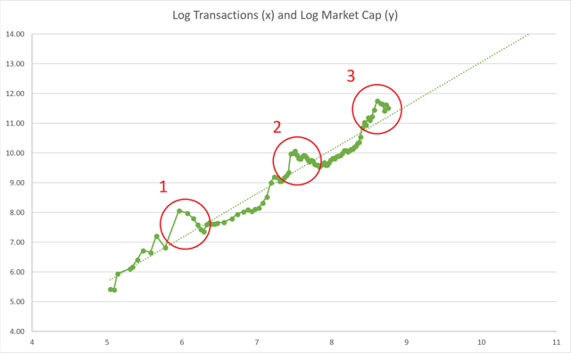 Bitcoin Market Cap And Log Transactions