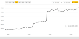 Bitcoin's price spiked this week, and this time it didn't immediately