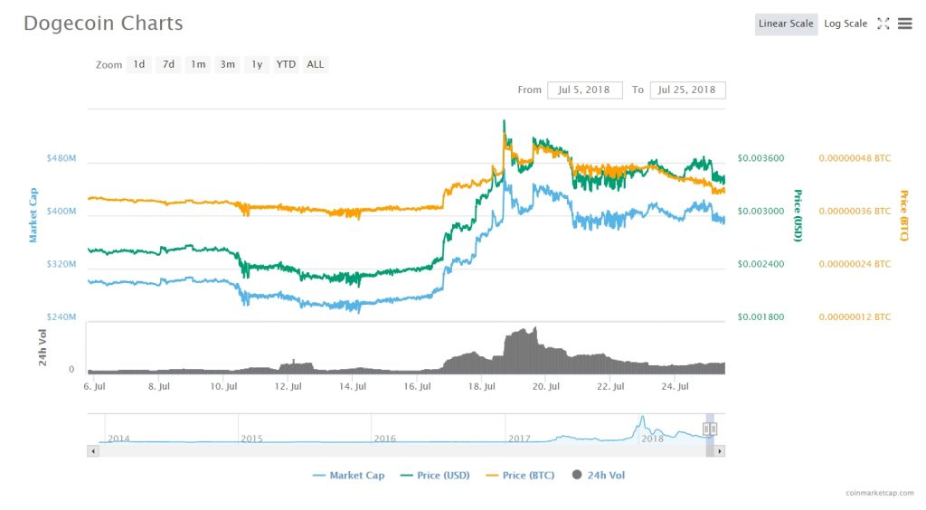 Steem Coin Price News Current Dogecoin Value