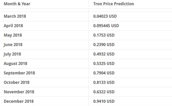 Tron price prediction 2018