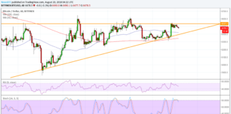 Bitcoin (BTC) Price Watch: Waiting for a Triangle Breakout
