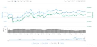 Bitcoin Looking to Bounce off $6,000 Support Levels 1