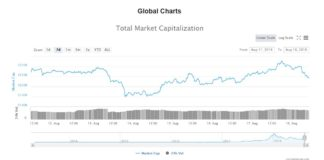 Crypto Week In Review: The Market Remains Tumultuous Even Amid Bullish News