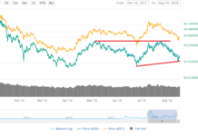 Ethereum Price Rebounds from 14-Month Low; Long-Term Growth Still Intact, Says Co-Founder