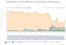 The Entire Cryptocurrency Market is Now 54% Bitcoin