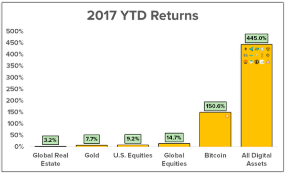 How to invest in upcoming cryptocurrency for Long and Short