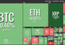 ETH and XRP See Major Boost Amid Checkered Market Outlook