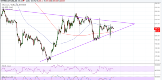 ETHUSD Chart from TradingView