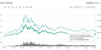 Is This The End Of Cryptocurrency? - Bitcoin USD (Cryptocurrency:BTC-USD)