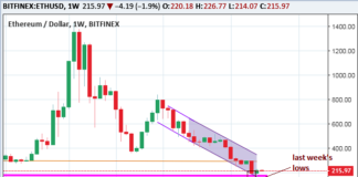 ETH/USD Technical Analysis Bitfinex Weekly Chart September 17