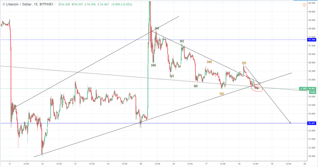 Bitcoin (BTC) Eos (EOS) Litecoin (LTC) Price Analysis | Coin