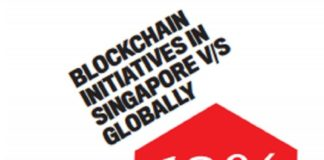 Why Blockchain Market is Thriving in Singapore