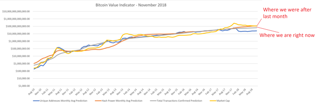 Bitcoin Value Indicator Now