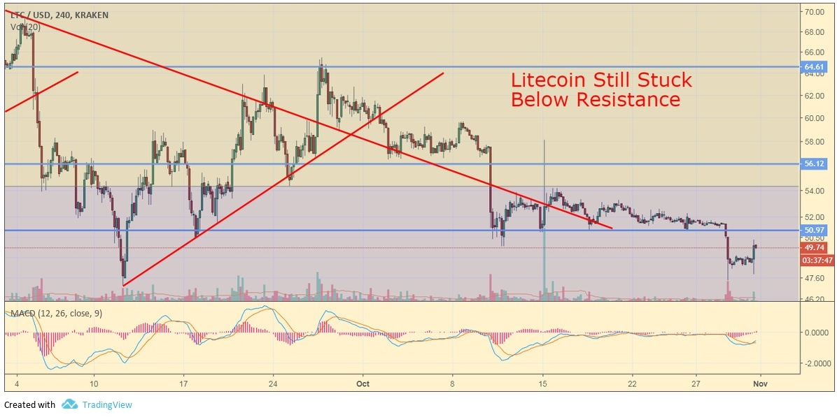 Ltc Usd 4 Hour Chart Ysis