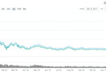 BTC/USD Shorts Hit All-Time High while Bitcoin on a Fire Sale with Over 82% Off