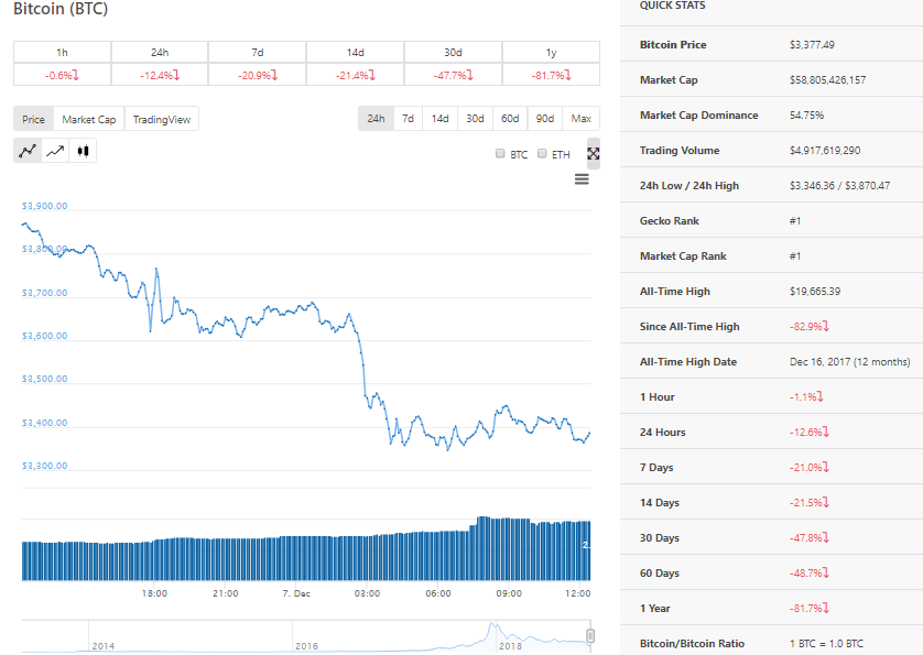 According To The Online Platform Coingecko Bitcoin Btc Lost A Record 12 4 Over Past 24 Hours Price At Time Of Writing Is 3377 Per Coin