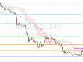 Litecoin Analysis - LTCUSD Technical Analysis 4-Hour Chart