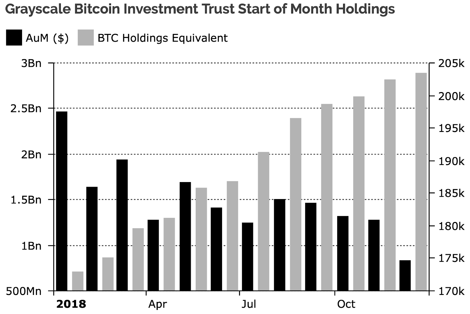 Bitcoin investment trust holdings
