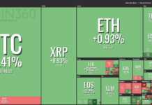 Crypto Markets Experience Moderate Growth, Bitcoin Holds Above $3,600