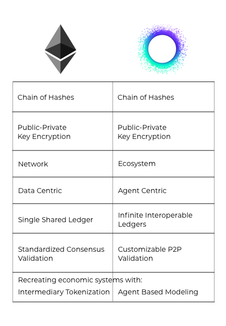 Holochain (HOT) laying the groundwork for overtaking blockchain