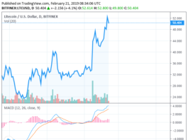Crypto Market Gains $15 Billion in 4 Days Bitcoin Not Ready For $4,000: