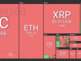 Market visualization from Coin360