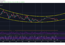 Ethereum Classic (ETC) Expected To Fall Back Below $4 As Price Meets Resistance