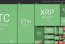 Major Cryptocurrencies See Green While US Crude Futures Hit New High for 2019