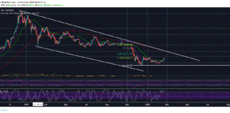 Why Bitcoin (BTC) Has Not Bottomed Yet
