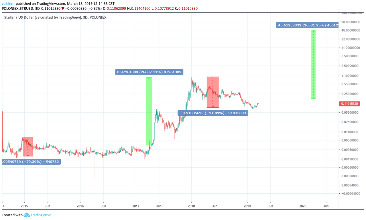 cryptocurrency xlm price prediction
