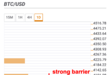 $4,000 barrier hampers the recovery - Confluence Detector
