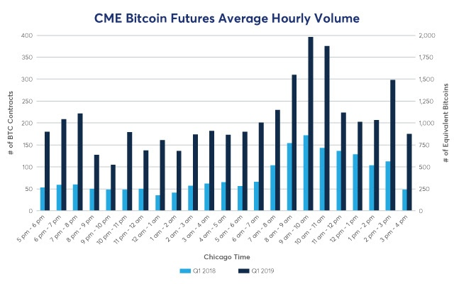 Source: CME