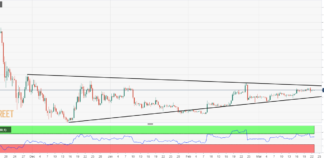 Base formation or rising wedge?