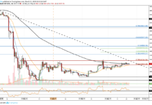 Bitcoin Price Analysis - BTC peut-il atteindre $ 5,000 en avril 2019?