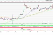 Bitcoin zooms above $4,000 pulling Ethereum with it