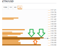 ETH/USD witnessing massive support – Confluence Detector