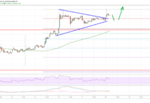 Gráfico de Litecoin Price Analysis LTC