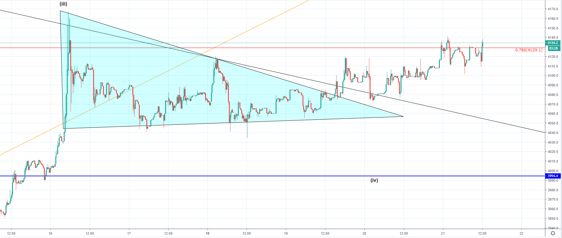 Today's Bitcoin (BTC) Price Prediction Plus ETH, XRP and BCH Chart