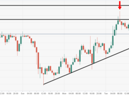 ETH/USD bulls set to capitalize on pennant pattern