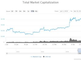 Here's Why Crypto Traders are Abandoning Altcoins to Bullishly Buy Bitcoin