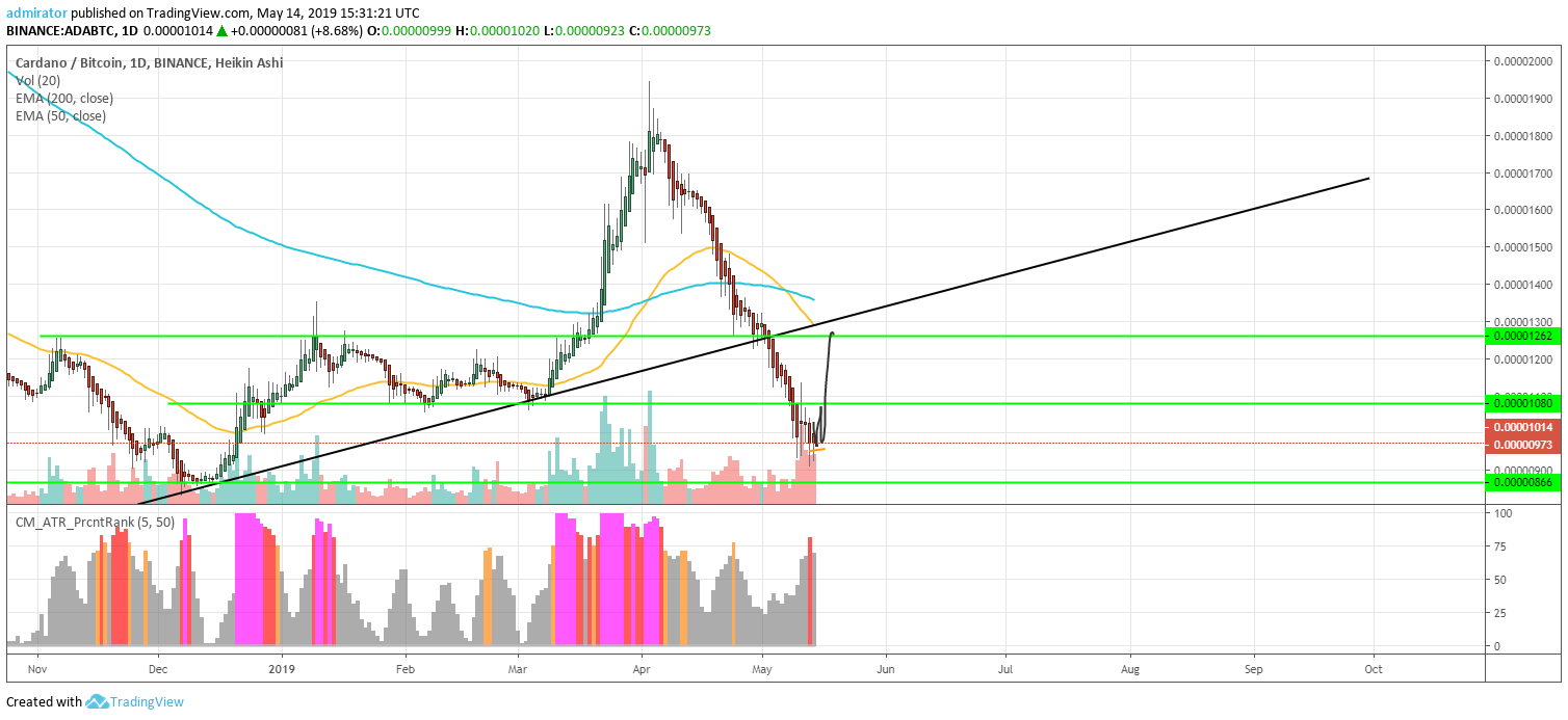 Cardano (ADA) Price Analysis and Prediction for 2019 – Time To