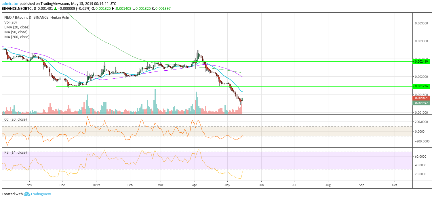 https://coinnewstelegraph.com/wp-content/uploads/2019/05/neo-neo-price-prediction-for-2019-and-beyond-culmination-point-reached-and-neo-reacted-jolting-back-up-mid-may-update.com