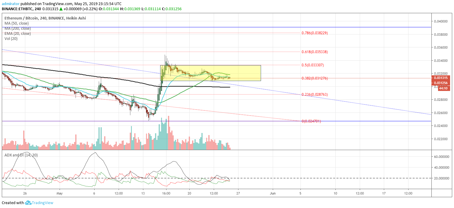 https://coinnewstelegraph.com/wp-content/uploads/2019/05/ethereum-eth-price-analysis-and-prediction-2019-crammed-in-a-tight-parallel-channel-may-26th-update.com
