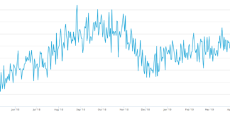 Bitcoin Hash Rate Reaches 6 Month High