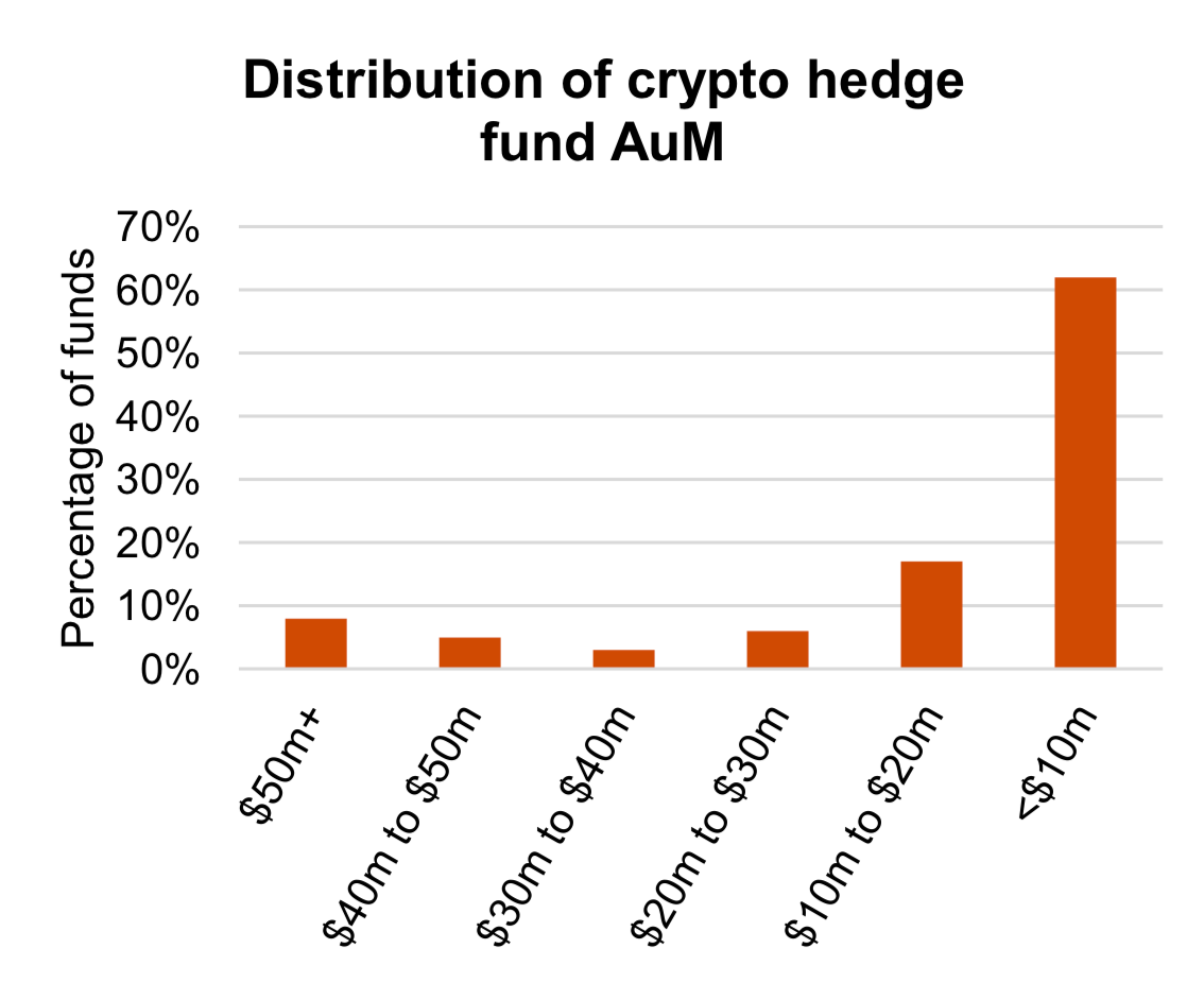 Crypto Hedge Funds Bought the F**king Dip During 2018's Bitcoin